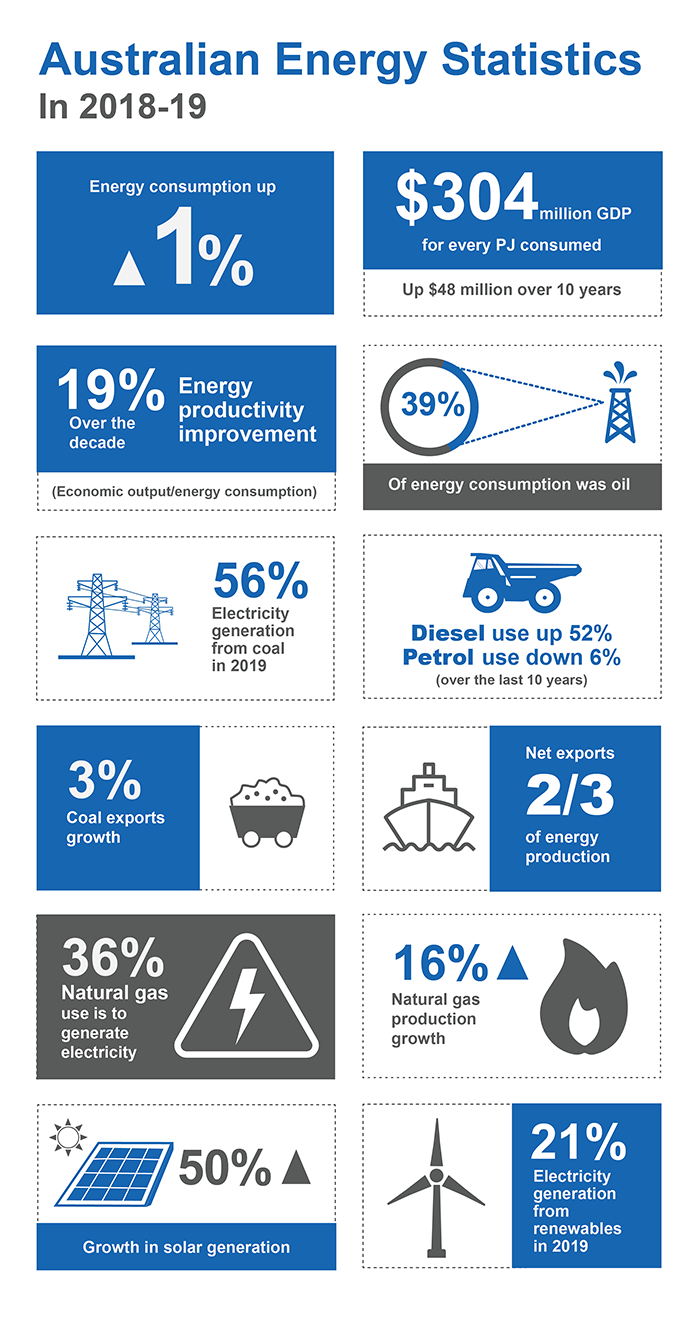 This infographic shows a snapshot of important and interesting facts raised in the report: It reads: Australian Energy Statistics in 2018–19. The graphics in order are: Energy consumption 1% up; $304 million GDP for every PJ consumed; 19% Energy Productivity improvement (economic output/energy consumption) over the last decade; 39% of energy consumption was oil; 56% electricity generation from coal in 2019 ; diesel use up 52% petrol use down 6% over the last 10 years; coal exports grew 3%; net exports were two thirds of production; 36% natural gas use is to generate electricity; 16% natural gas production growth, 50% growth in solar generation; 21% electricity generation from renewables in 2019