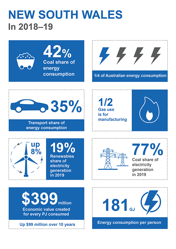 This infographic shows information for New South Wales in 2018-19 (Australian Capital Territory data is included within NSW). Coal's share of energy consumption was 42%. New South Wales accounted for one quarter of Australian energy consumption. Transport's share of energy consumption was 35%. Half of gas consumption was by manufacturing. 19% of electricity generation in 2019 was from renewables. Coal's share of electricity generation in 2019 was 77%. Each petajoule consumed generated 399 million dollars of economic value which is 99 million dollars more than a decade ago. 181 gigajoules of energy was consumed per person.