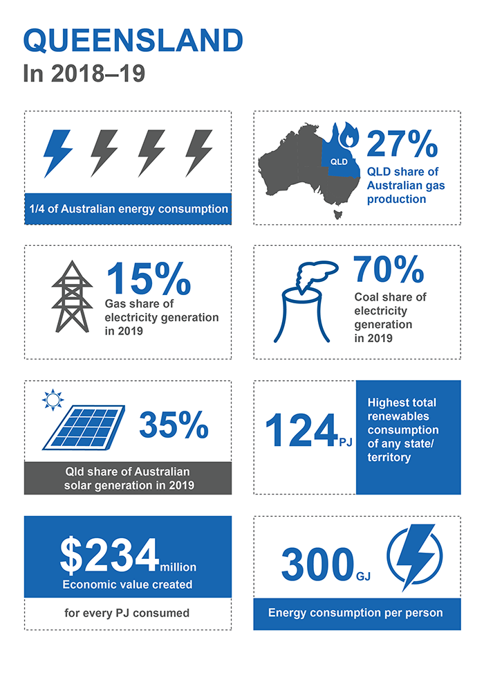 This infographic shows information for Queensland in 2018–19. Queensland accounted for one quarter of Australian energy consumption. Queensland's share of Australian gas production was 27%. Gas share of electricity generation was 15% in 2019. Coal's share of electricity generation in 2019 was 70%. Queensland's share of Australian solar generation in 2019 was 35%. Queensland had 124 petajoules of renewables consumption, the highest of any state or territory. Each petajoule consumed generated 234 million dollars of economic value. 300 gigajoules of energy was consumed per person.