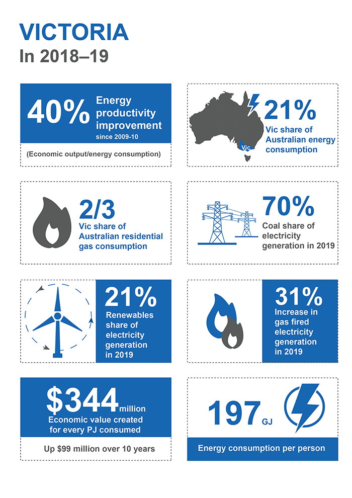 This infographic shows information for Victoria in 2018–19. There was a 40% improvement in energy productivity since 2009–10. Energy productivity is economic output/energy consumption. Victoria's share of Australian energy consumption was 21%. Two thirds of Australian residential gas consumption was in Victoria. Coal's share of electricity generation was 70% in 2019. 21% of electricity came from renewables in 2019. Gas fired electricity generation increased 31%. Each petajoule consumed generated 344 million dollars of economic value which is 99 million dollars more than a decade ago. 197 gigajoules of energy was consumed per person.