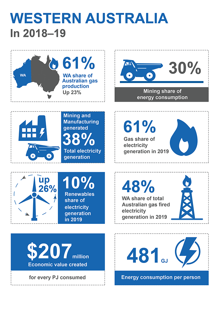This infographic shows information for Western Australia in 2018-19. Western Australia's share of Australian gas production was 61% up 23%. Mining's share of energy consumption was 30%. Mining and manufacturing generated 38% of total electricity generation. 61% of electricity generation in 2019 was from gas. 10% of electricity generation in 2019 was from renewables, which is a 26% increase. Western Australia's share of Australian gas fired electricity generation in 2019 was 48%. Each petajoule consumed generated 207 million dollars of economic value. 481 gigajoules of energy was consumed per person.